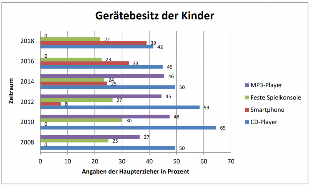 KIM-Studie Darstellung: Gerätebesitz der Kinder