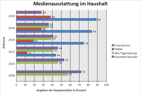 KIM-Studie Darstellung: Medienausstattung im Haushalt