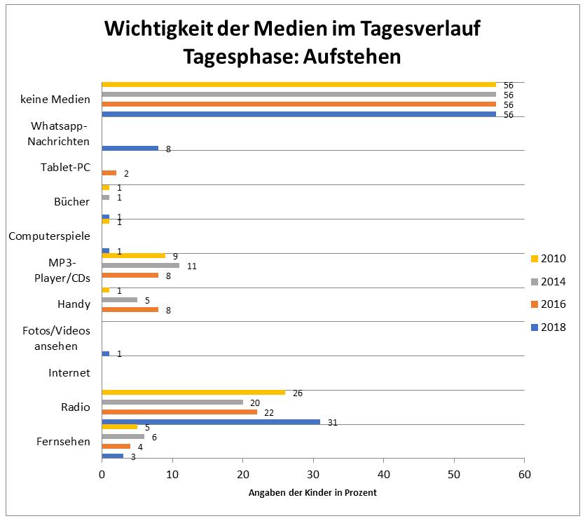 KIM-Studie Darstellung: Wichtigkeit Medien beim Aufstehen