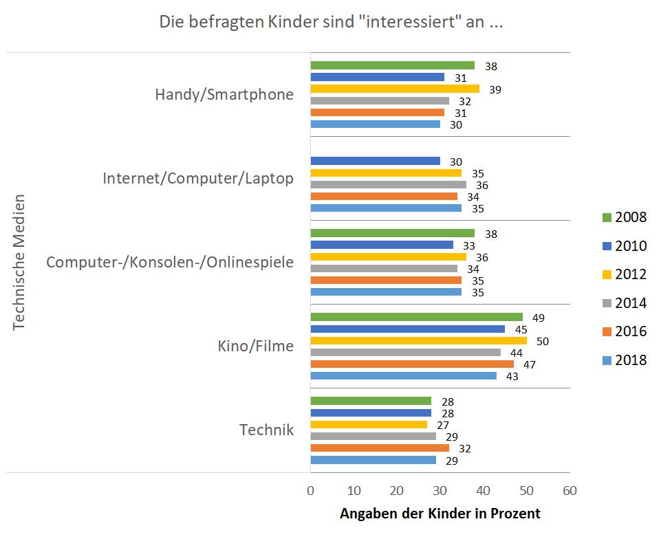 KIM Studie Themeninteressen Technische Medien Abbildung 2 interessiert